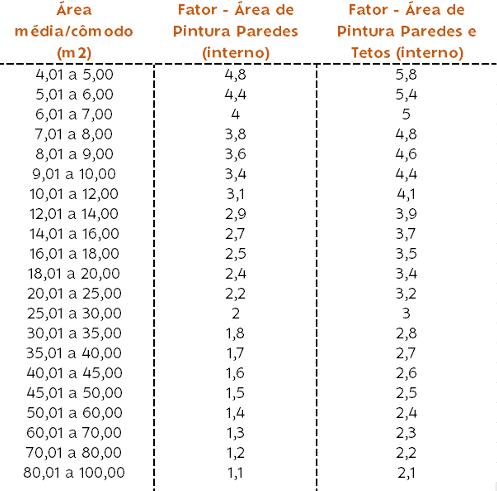 Tabela Fator Área Medida