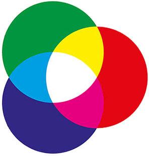 Três círculos nas cores vermelho, verde e anil, entrelaçados e formando as cores amarelo, azul, violeta e branco. Representação da mistura das cores primárias, que formam as cores secundárias e terciárias